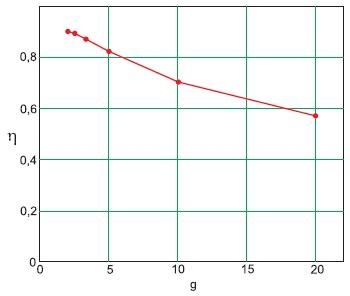 Зависимость КПД ИСА переменного тока отскважности импульсов причастоте 25кГц инагрузке 0,3Ом