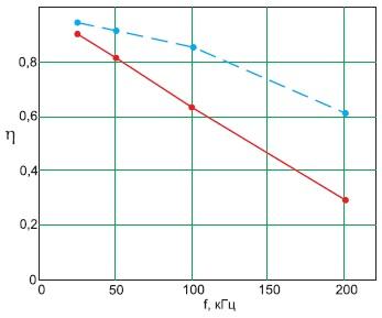 Зависимость КПД отчастоты импульсов прискважности2, нагрузке 0,3Ом, приналичии выходного дросселя(сплошная линия) иего отсутствии(прерывистая линия)