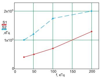 Характер изменения спектра в зависимости отчастоты прискважности2, нагрузке 0,3Ом, приналичии выходного дросселя(сплошная линия) иего отсутствии(прерывистая линия)
