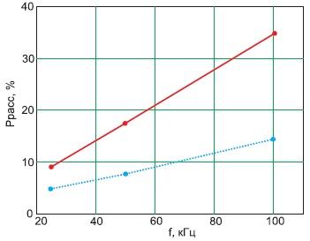 Зависимость мощности, рассеиваемой натранзисторах, отчастоты при фиксированной скважности, равной2, при наличии выходного дросселя(сплошная линия) иего отсутствии(прерывистая линия)