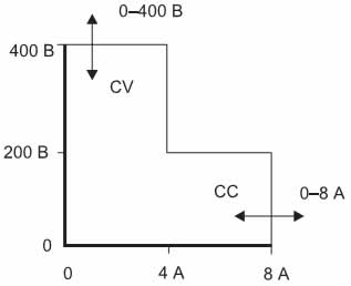Область допустимых рабочих режимов источника с автоматическим переключением диапазонов (на примере SM 400-AR-8)