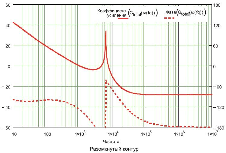 Рассчитанная диаграмма Боде каскада