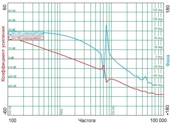 Диаграмма Боде системы без демпфирования
