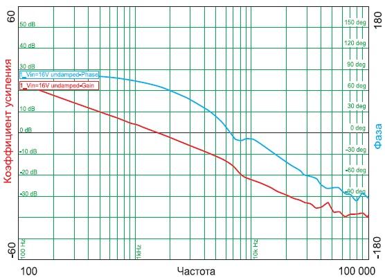 Диаграмма Боде системы с демпфированием