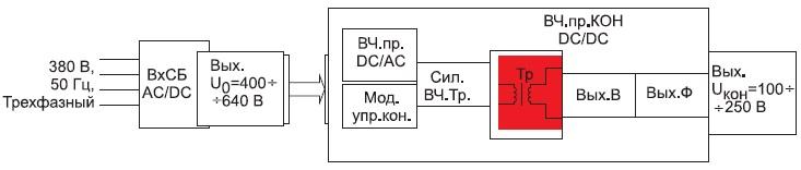 Структура сетевого преобразователя напряжения