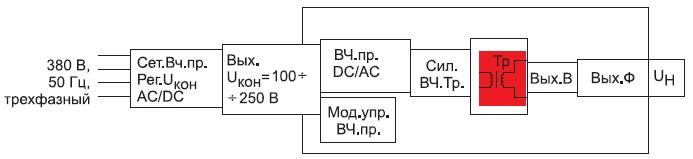 Структура блока стабилизированного преобразователя напряжения DC/DC
