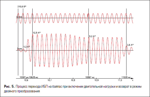 Процесс перехода источника питания на байпас при включении двигательной нагрузки и возврат в режим двойного преобразования