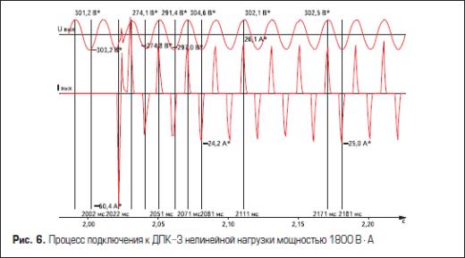 Процесс подключения к ДПК-3 нелинейной нагрузки мощностью 1800 В·А