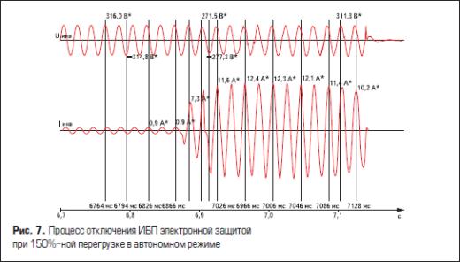 Процесс отключения источника питания электронной защитой при 150%-ной перегрузке в автономном режиме