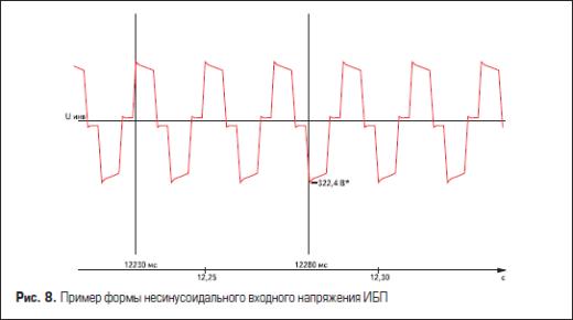Пример формы несинусоидального входного напряжения источника питания