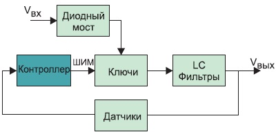 Обобщенная блок-схема импульсного источника питания