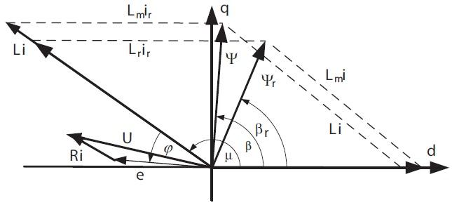 Векторная диаграмма работы электрической машины