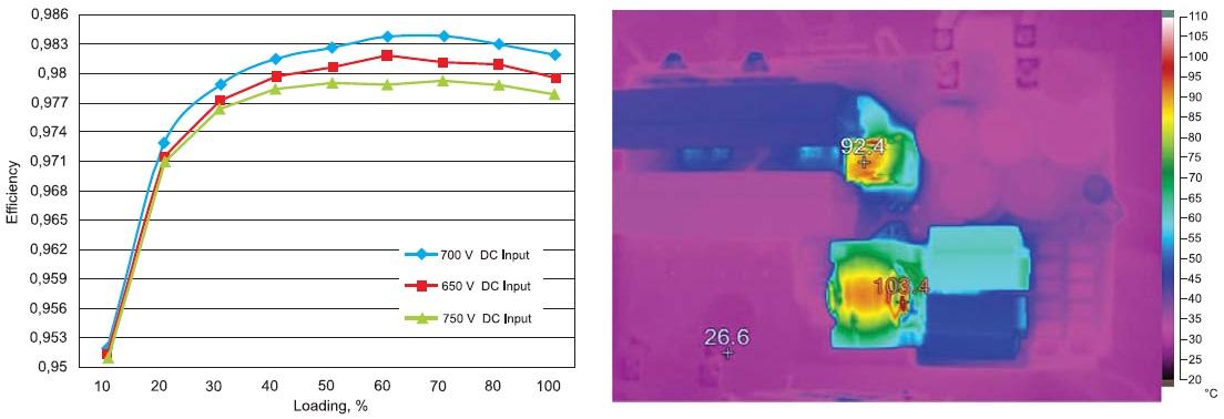 КПД и тепловые режимы работы мостового резонансного ZVS