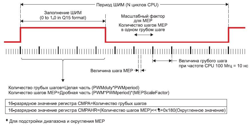 Логика работы с использованием MEP