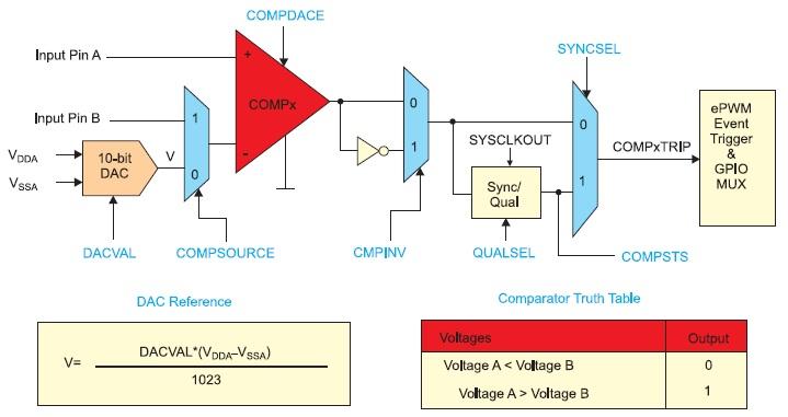 Применение встроенных аналоговых компараторов в технологии Trip-Zone