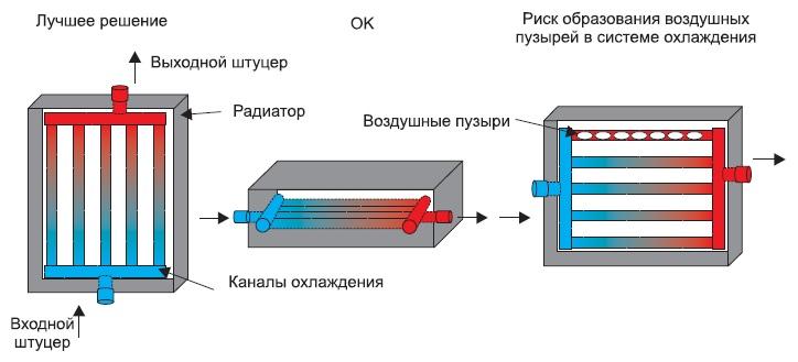 Варианты ориентации каналов охлаждения