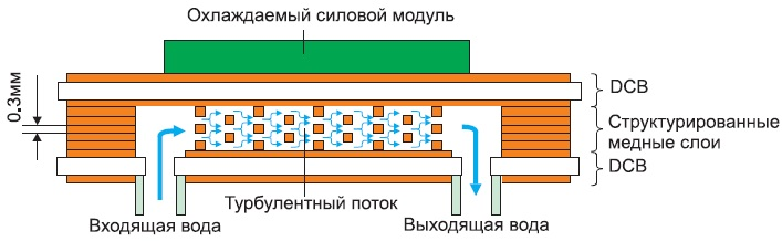 Поперечное сечение микроканальной камеры охлаждения