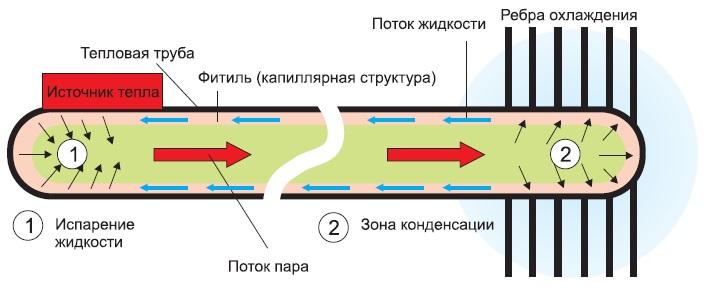 Принцип действия тепловой трубы