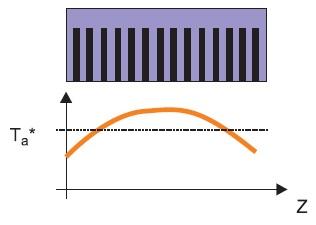Неравномерное распределение тепла посечению воздушного радиатора при центральном положении источника потерь