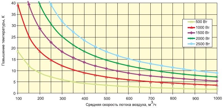 Разница температур «входящего» и«выходящего» воздуха взависимости отскорости потока охлаждения ирассеиваемой мощности(Ta=+40°C)