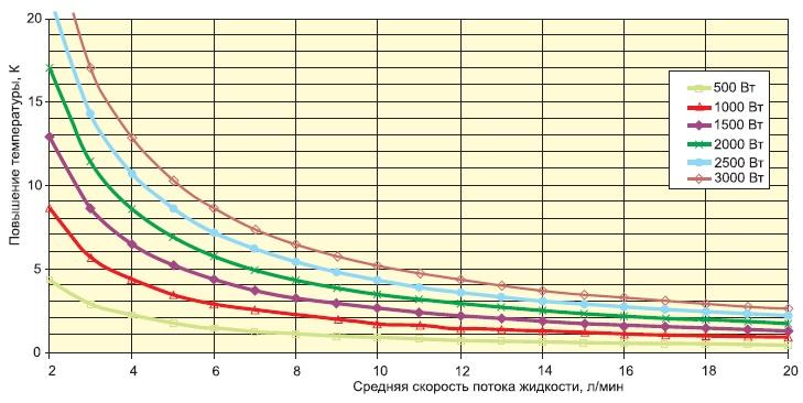 Разница температур «входящей» и«выходящей» жидкости взависимости отскорости потока охлаждения ирассеиваемой мощности(Ta=+25°C, водно-гликолевая смесь 50÷50)