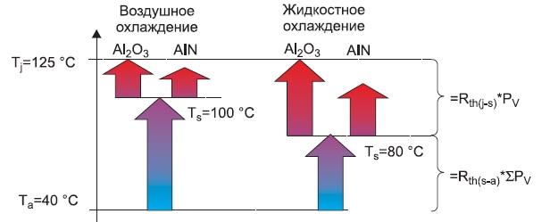 Соотношение тепловых сопротивлений «кристалл–корпус» и«корпус–радиатор» приразличных способах охлаждения