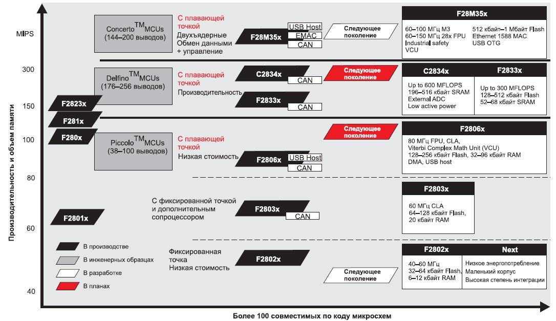 Развитие семейства микроконтроллеров C2000