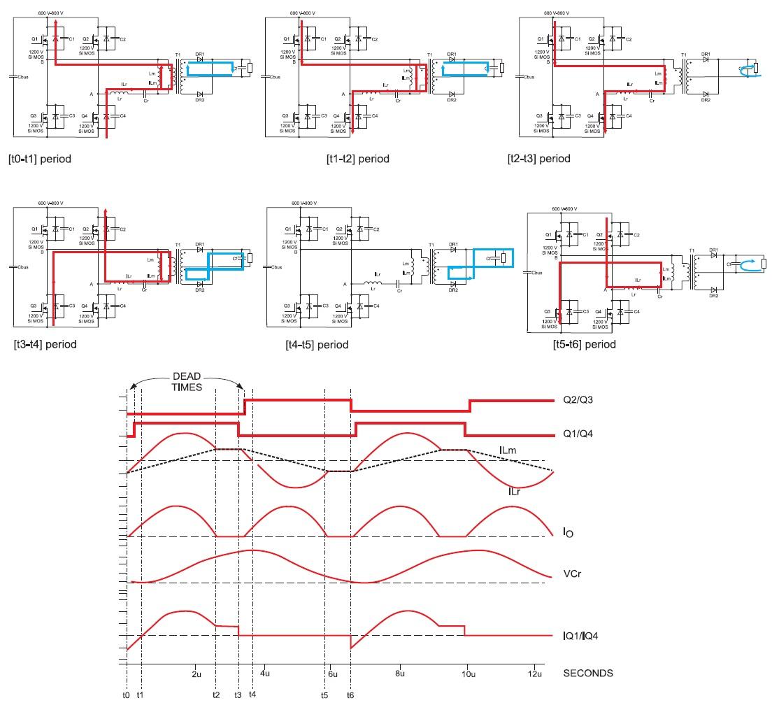 Временные диаграммы работы ZVS-конвертера набазе SiCMOSFET