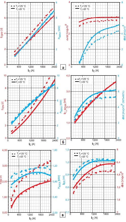 Параметры переходных процессов приразличных токах