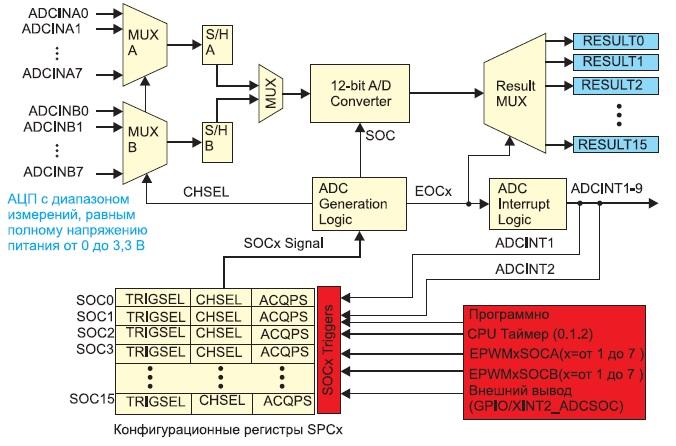 Блок-схема модуля АЦП