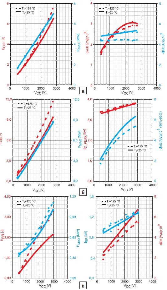 Параметры переходных процессов приразличных напряжениях