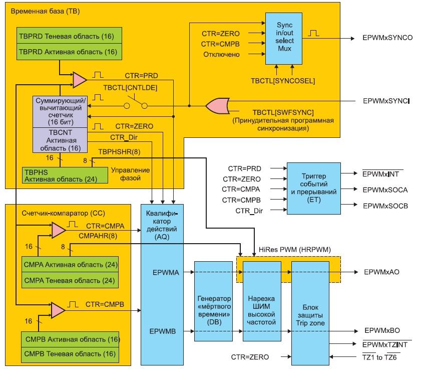 Блок-схема модуля HRPWM