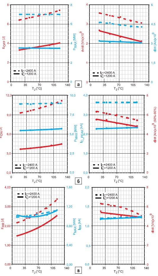 Параметры переходных процессов приразличных температурах