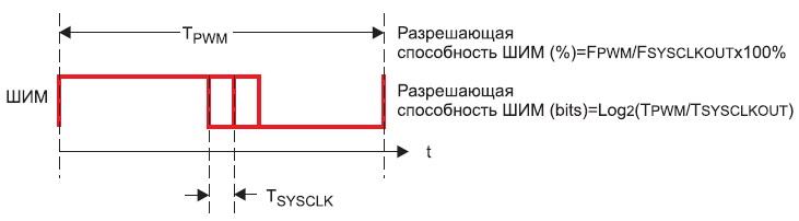 Вычисление разрешения дляобычного способа генерации сигнала с ШИМ