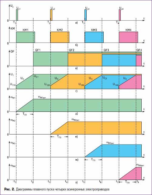 Диаграммы плавного пуска четырех асинхронных электроприводов