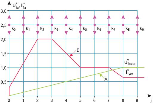 Формирование алгоритма управления плавным пуском асинхронных электродвигателей