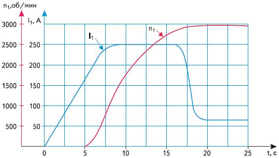 Диаграммы плавного пуска асинхронного электродвигателя центробежного насоса