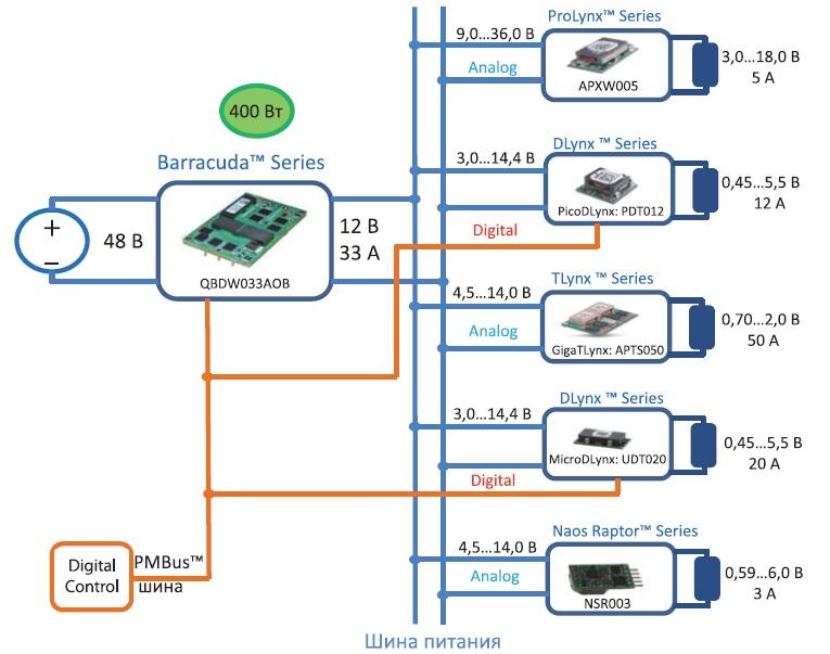Схема питания наоснове неизолированных POL-модулей GE ENERGY