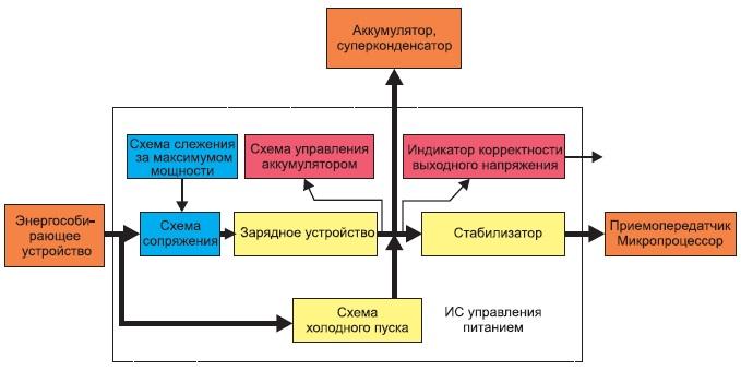 Блок-схема обобщенной энергособирающей системы