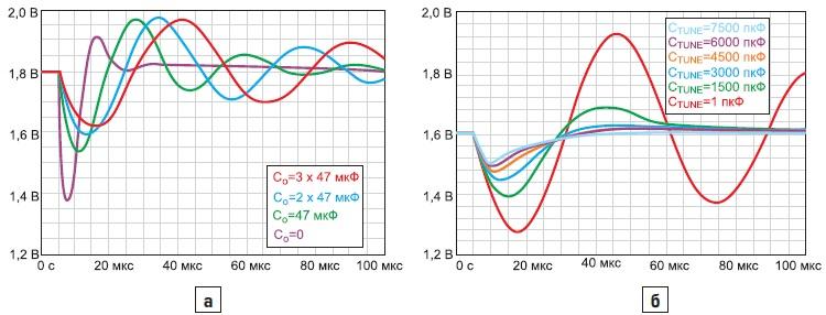 Временные диаграммы переходных процессов
