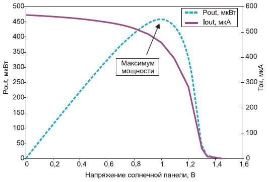 Зависимость тока и мощности отнапряжения длясолнечной панели