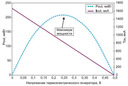 Зависимость тока и мощности отнапряжения длятермоэлектрического генератора