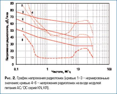 График напряжения радиопомех