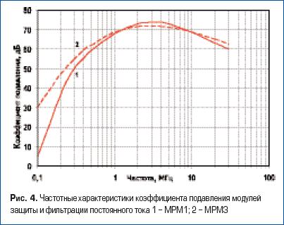 Частотные характеристики коэффициента подавления модулей защиты и фильтрации постоянного тока 1 - МРМ1; 2 - МРМ3