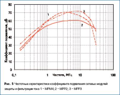 Частотные характеристики коэффициента подавления сетевых модулей защиты и фильтрации тока 1 - МРМ4; 2 - МРР2; 3 - МРР3