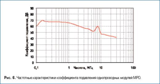 Частотные характеристики коэффициента подавления однопроводных модулей МРО