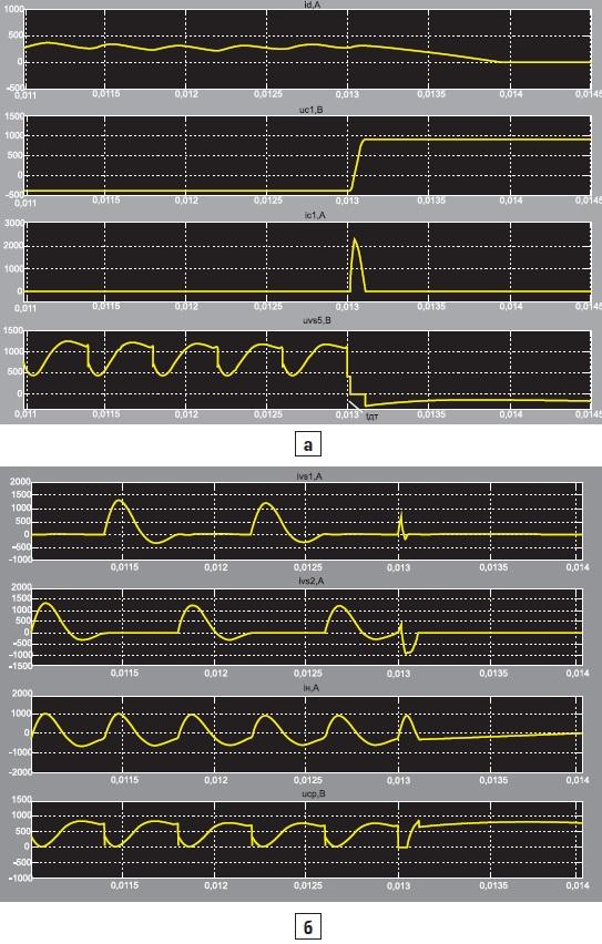 Временные диаграммы при аварийном отключении ТПЧ с АИР1М при tдт = 25 мкс