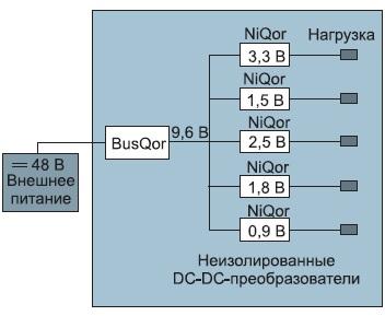 Типовая схема конфигурации системы питания c IBA-структурой для телекоммуникационного модуля