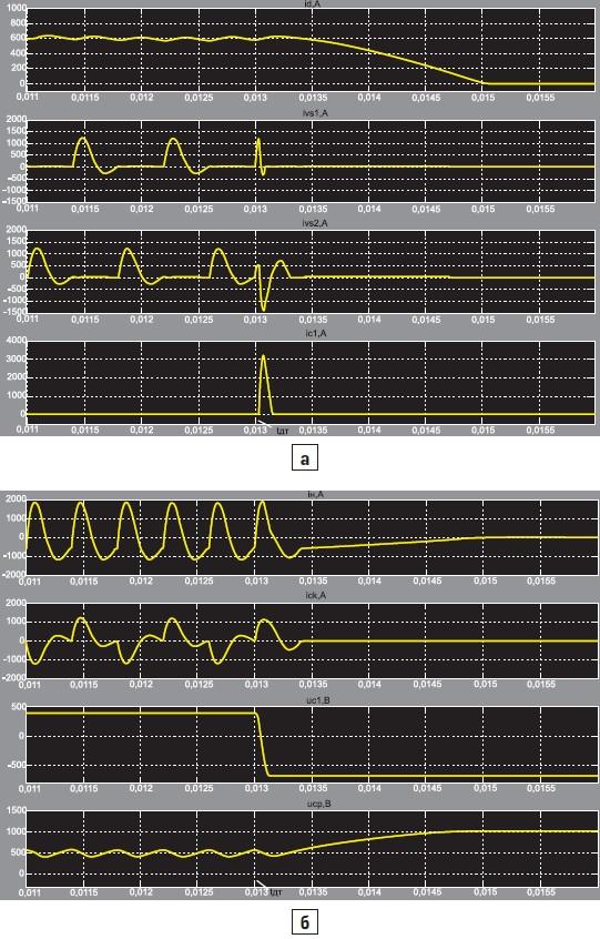 Временные диаграммы при аварийном отключении ТПЧ с АИР2М (по первому алгоритму) при tдт = 35 мкс