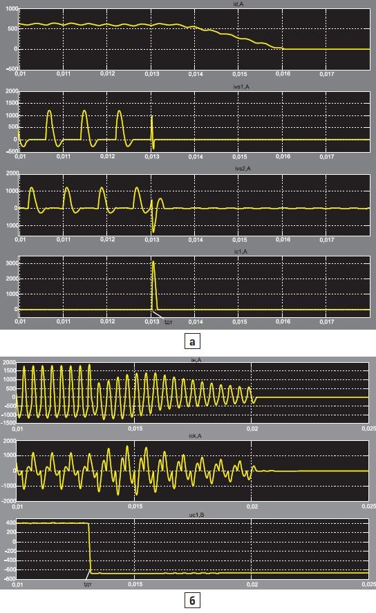 Временные диаграммы при аварийном отключении ТПЧ с АИР2М (по второму алгоритму) при tдт = 25 мкс
